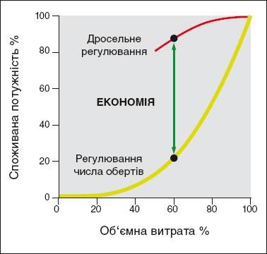 Экономия электроэнергии с помощью частотного преобразователя